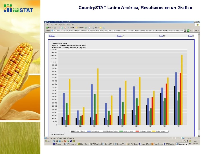 Country. STAT Latino América, Resultados en un Grafico