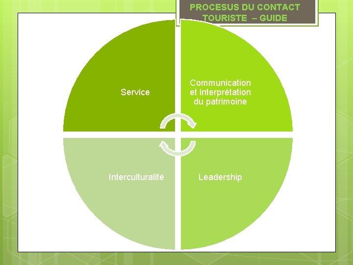 PROCESUS DU CONTACT TOURISTE – GUIDE Service Communication et interprétation du patrimoine Interculturalité Leadership