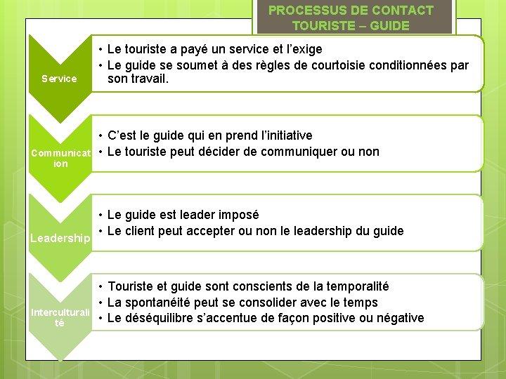 PROCESSUS DE CONTACT TOURISTE – GUIDE Service Communicat ion Leadership Interculturali té • Le