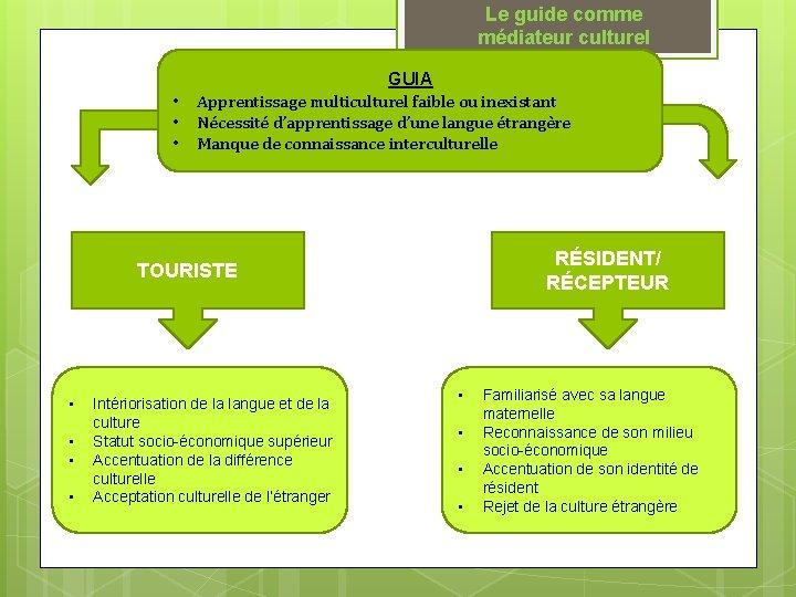 Le guide comme médiateur culturel • • • GUIA Apprentissage multiculturel faible ou inexistant