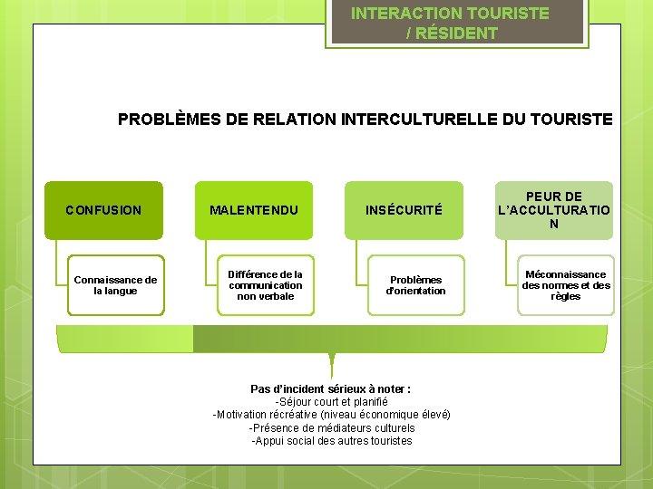 INTERACTION TOURISTE / RÉSIDENT PROBLÈMES DE RELATION INTERCULTURELLE DU TOURISTE CONFUSION Connaissance de la