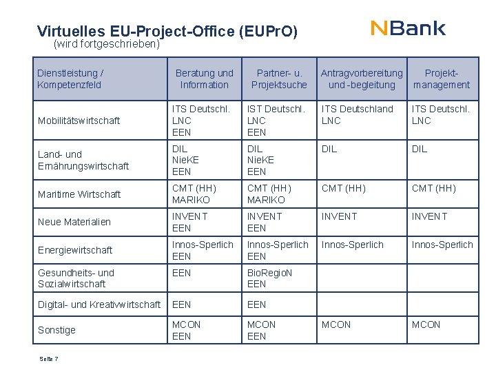 Virtuelles EU-Project-Office (EUPr. O) (wird fortgeschrieben) Dienstleistung / Kompetenzfeld Beratung und Information Partner- u.