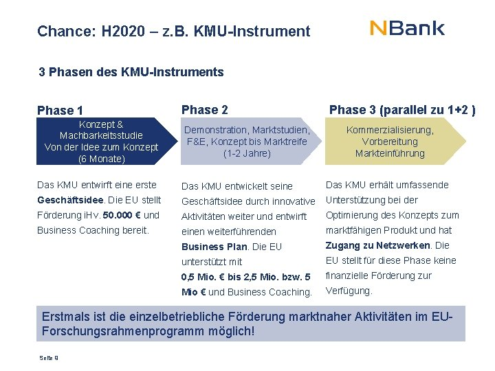 Chance: H 2020 – z. B. KMU-Instrument 3 Phasen des KMU-Instruments Phase 1 Konzept
