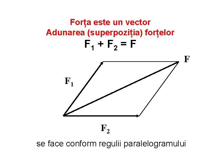 Forța este un vector Adunarea (superpoziția) forțelor F 1 + F 2 = F