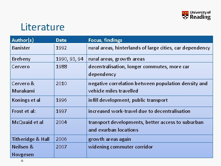 Literature Author(s) Banister Date 1992 Breheny Cervero 1990, 93, 94 rural areas, growth areas