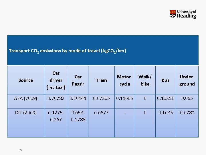 Transport CO 2 emissions by mode of travel (kg. CO 2/km) Source Car driver