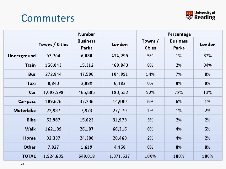 Commuters Towns / Cities Number Business Parks London Towns / Cities Percentage Business Parks
