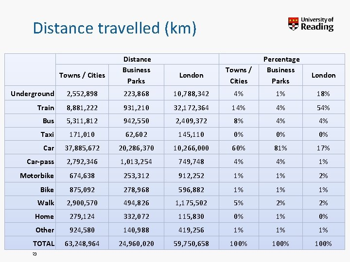 Distance travelled (km) Towns / Cities Distance Business Parks London Towns / Cities Percentage