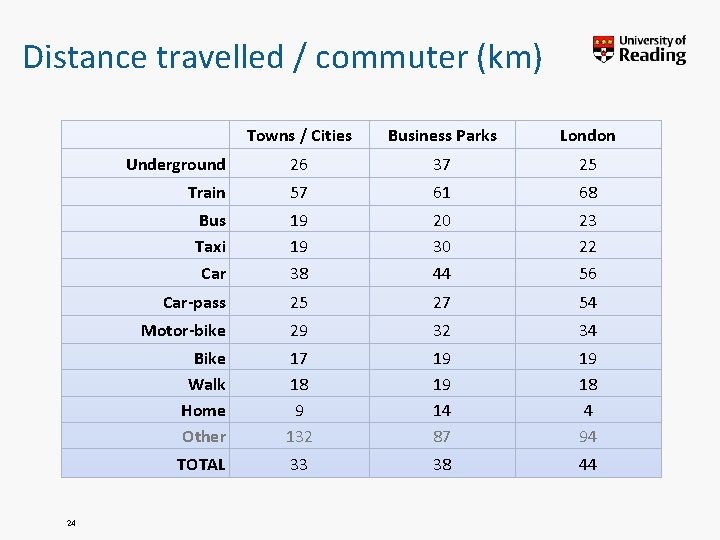 Distance travelled / commuter (km) 24 Towns / Cities Business Parks London Underground 26