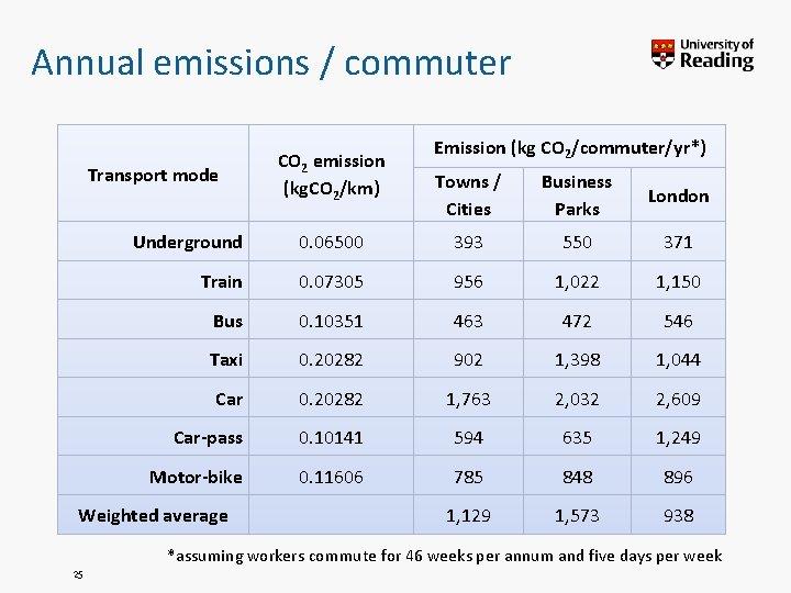 Annual emissions / commuter Transport mode CO 2 emission (kg. CO 2/km) Emission (kg