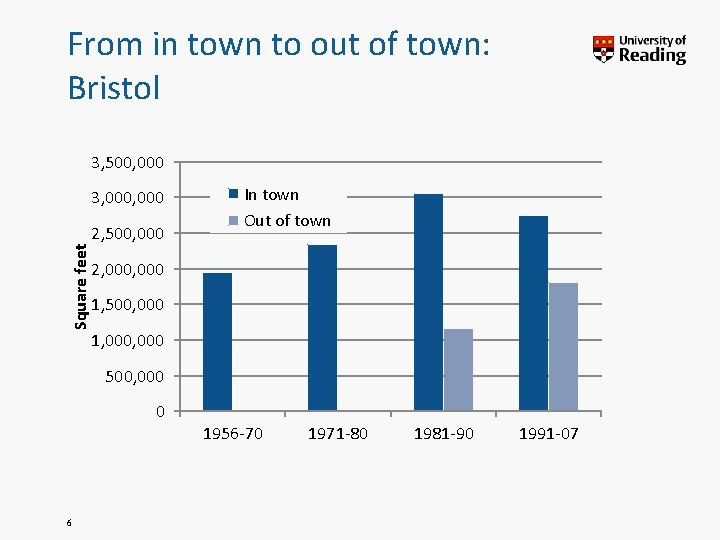From in town to out of town: Bristol 3, 500, 000 Square feet 3,