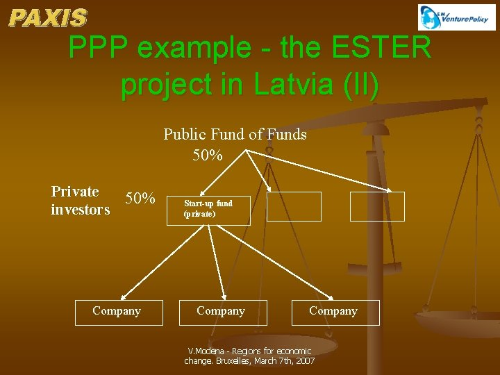 PPP example - the ESTER project in Latvia (II) Public Fund of Funds 50%