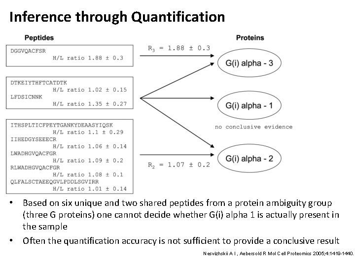 Inference through Quantification • Based on six unique and two shared peptides from a