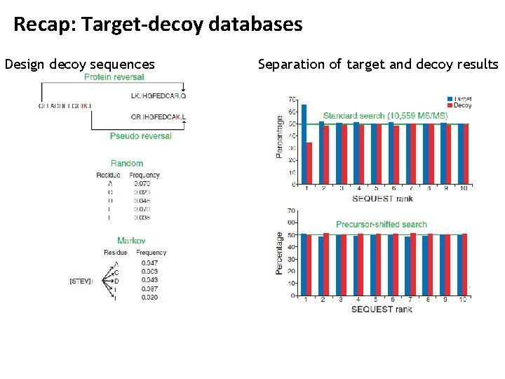 Recap: Target-decoy databases Design decoy sequences Separation of target and decoy results