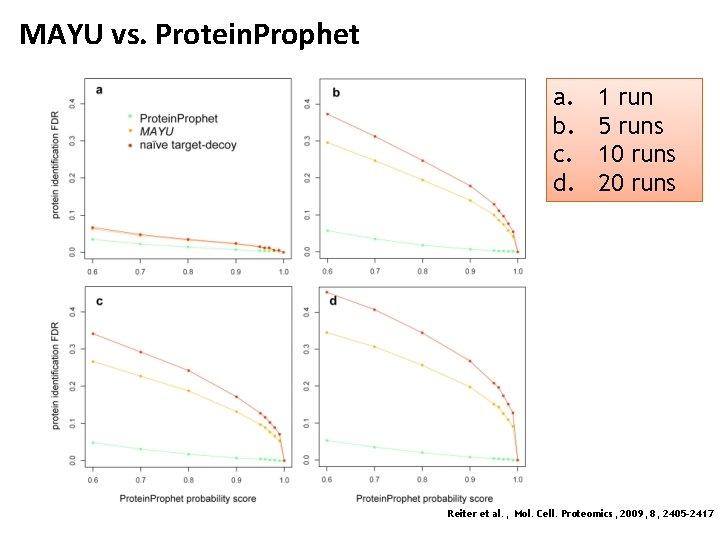 MAYU vs. Protein. Prophet a. b. c. d. 1 run 5 runs 10 runs