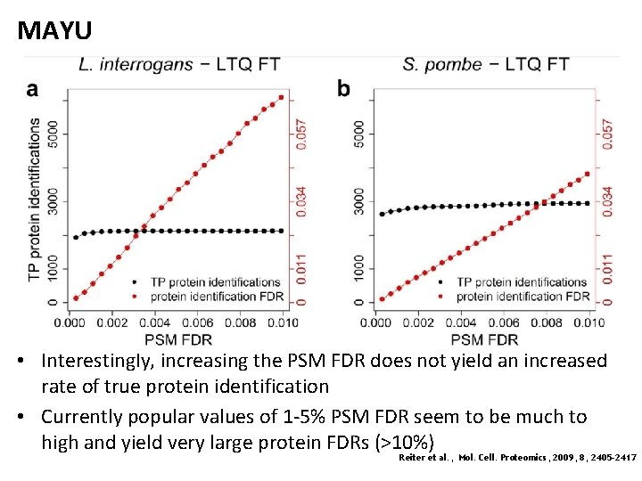 MAYU • Interestingly, increasing the PSM FDR does not yield an increased rate of