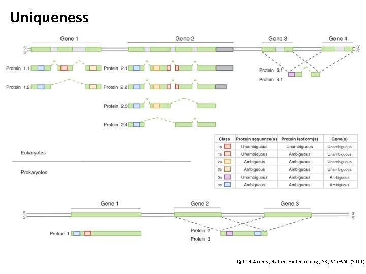 Uniqueness Qeli & Ahrens, Nature Biotechnology 28, 647– 650 (2010)