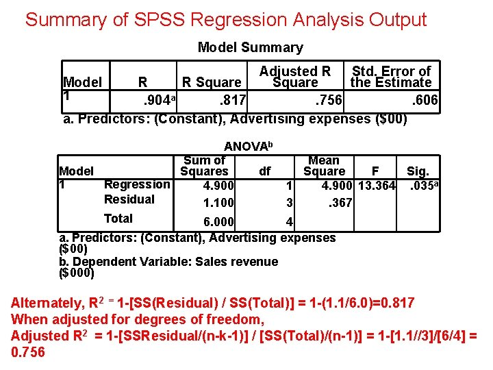 Summary of SPSS Regression Analysis Output Model Summary Adjusted R Std. Error of Model
