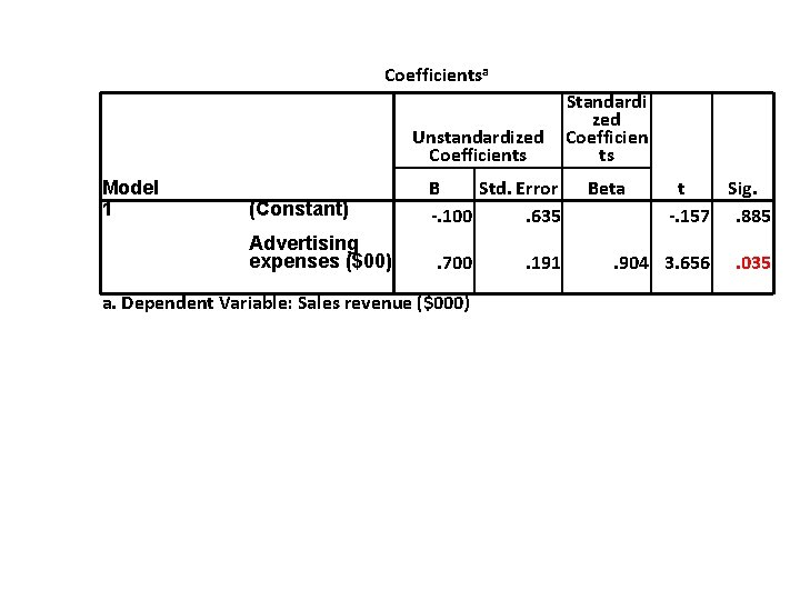 Coefficientsa Unstandardized Coefficients Model 1 (Constant) Advertising expenses ($00) B Std. Error -. 100.