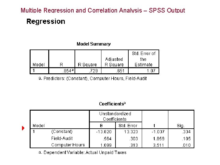 Multiple Regression and Correlation Analysis – SPSS Output