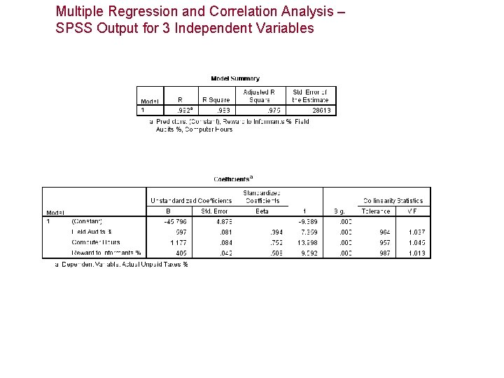 Multiple Regression and Correlation Analysis – SPSS Output for 3 Independent Variables