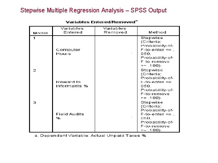 Stepwise Multiple Regression Analysis – SPSS Output