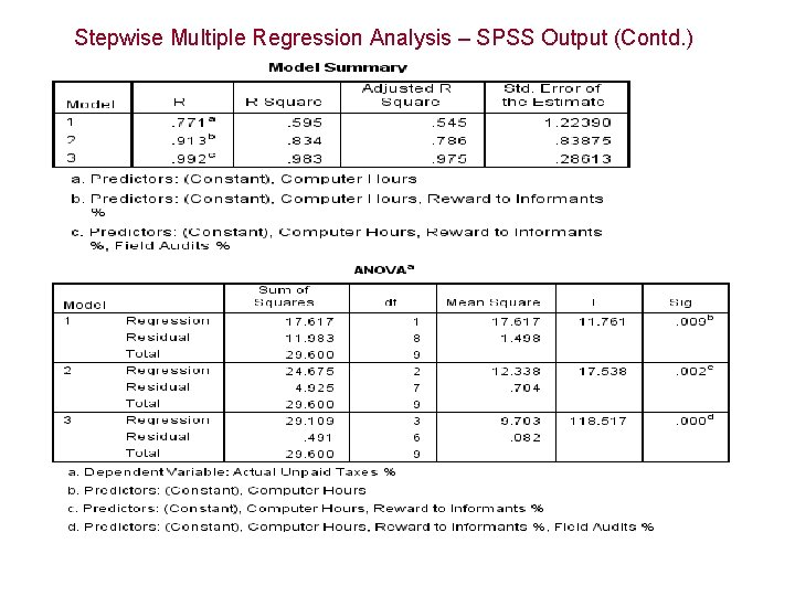 Stepwise Multiple Regression Analysis – SPSS Output (Contd. )