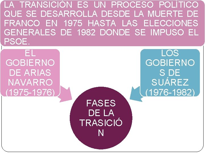 LA TRANSICIÓN ES UN PROCESO POLÍTICO QUE SE DESARROLLA DESDE LA MUERTE DE FRANCO