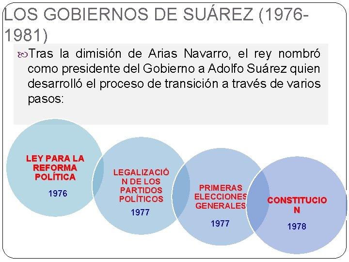 LOS GOBIERNOS DE SUÁREZ (19761981) Tras la dimisión de Arias Navarro, el rey nombró