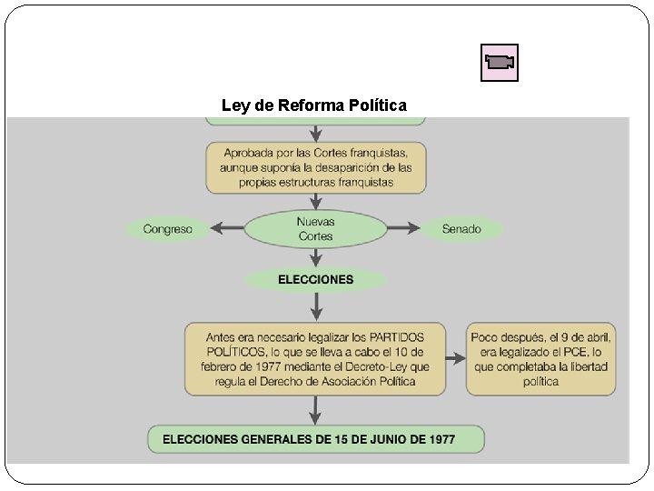 Ley de Reforma Política