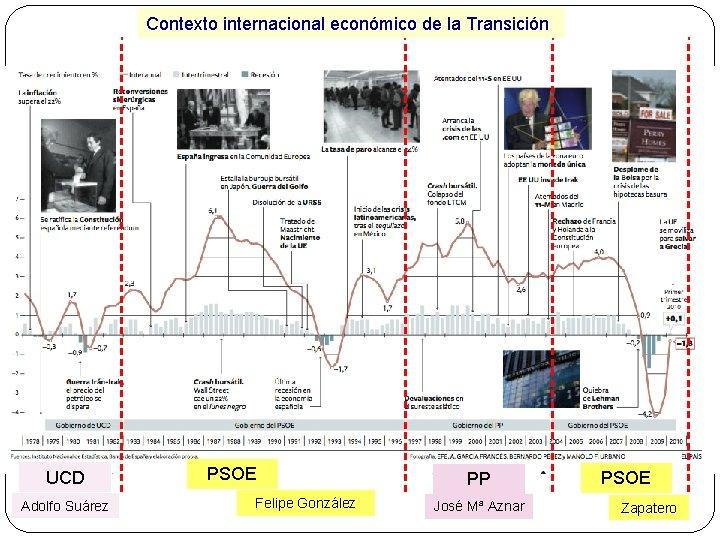 Contexto internacional económico de la Transición UCD Adolfo Suárez PSOE Felipe González PP José