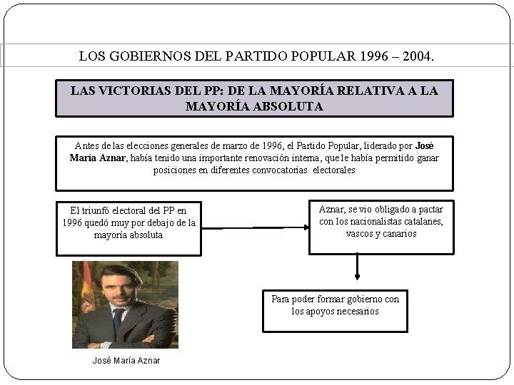 4. La situación actual. LOS GOBIERNOS DEL PARTIDO POPULAR 1996 – 2004. LAS VICTORIAS