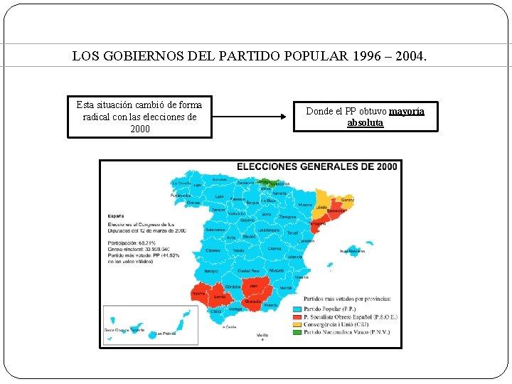 LOS GOBIERNOS DEL PARTIDO POPULAR 1996 – 2004. Esta situación cambió de forma radical