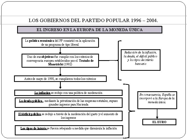LOS GOBIERNOS DEL PARTIDO POPULAR 1996 – 2004. EL INGRESO EN LA EUROPA DE