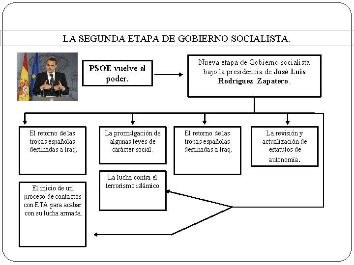 4. La situación actual. LA SEGUNDA ETAPA DE GOBIERNO SOCIALISTA. PSOE vuelve al poder.