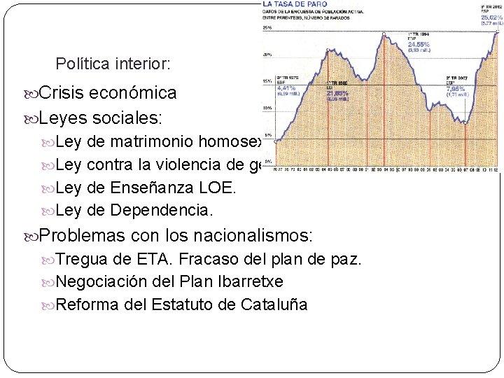 Política interior: Crisis económica Leyes sociales: Ley de matrimonio homosexual. Ley contra la violencia