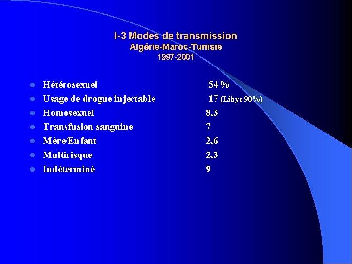 I-3 Modes de transmission Algérie-Maroc-Tunisie 1997 -2001 l l l l Hétérosexuel Usage de