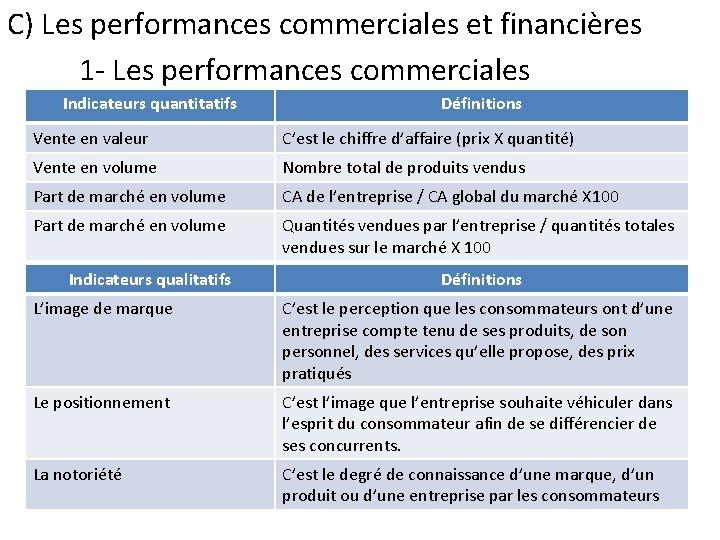 C) Les performances commerciales et financières 1 - Les performances commerciales Indicateurs quantitatifs Définitions