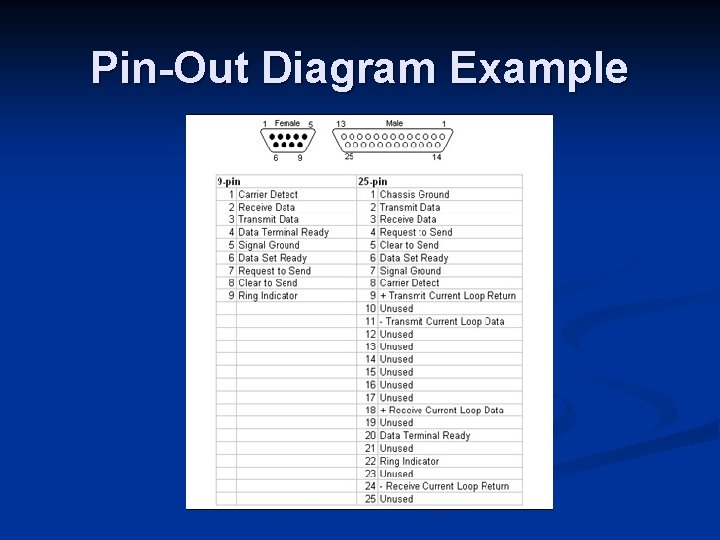 Pin-Out Diagram Example