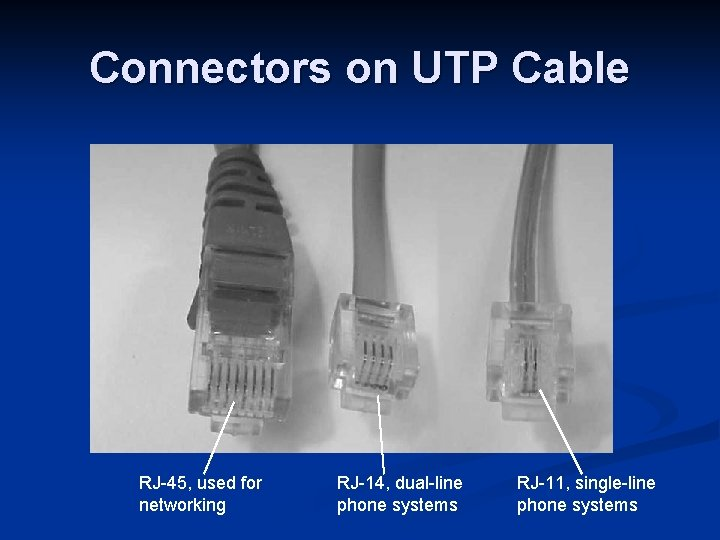Connectors on UTP Cable RJ-45, used for networking RJ-14, dual-line phone systems RJ-11, single-line