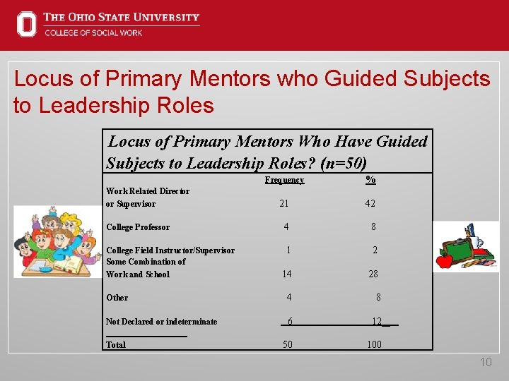 Locus of Primary Mentors who Guided Subjects to Leadership Roles Locus of Primary Mentors