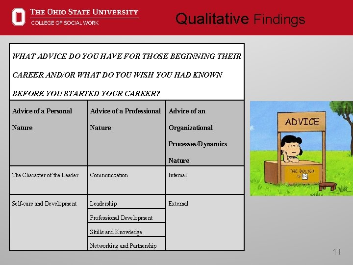 Qualitative Findings WHAT ADVICE DO YOU HAVE FOR THOSE BEGINNING THEIR CAREER AND/OR WHAT