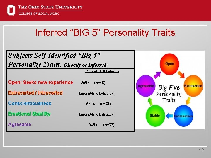 """Inferred """"BIG 5"""" Personality Traits Subjects Self-Identified """"Big 5"""" Personality Traits, Directly or Inferred"""