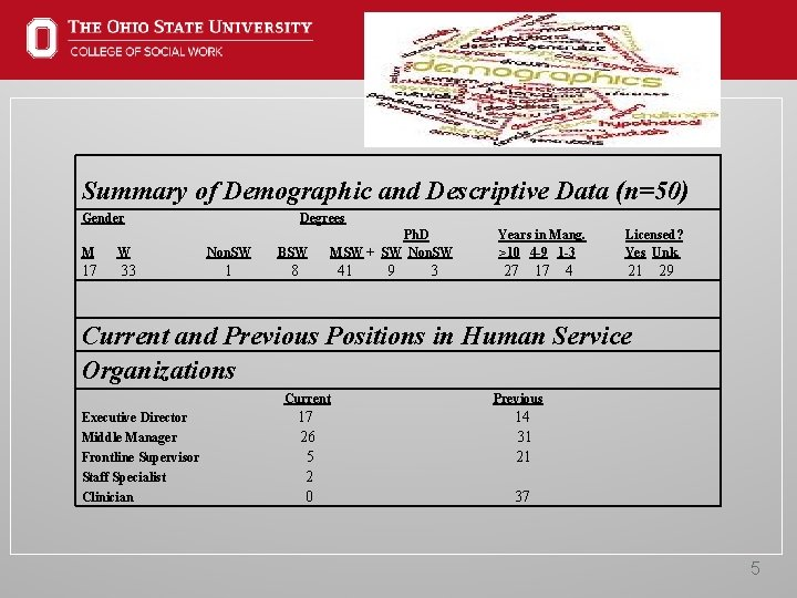 Summary of Demographic and Descriptive Data (n=50) Gender Degrees M W Non. SW