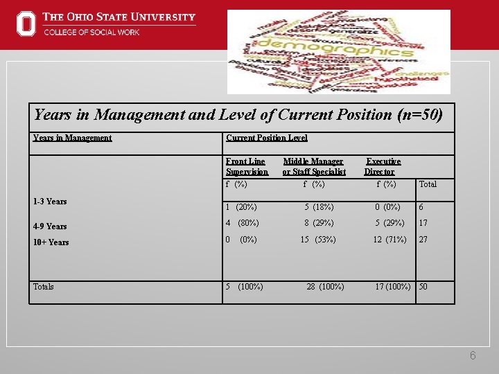 Years in Management and Level of Current Position (n=50) Years in Management Current Position