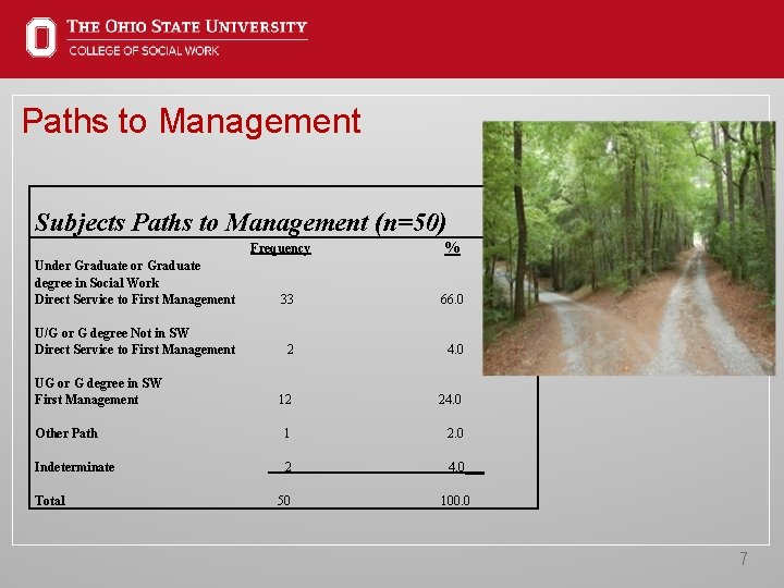 Paths to Management Subjects Paths to Management (n=50) Frequency % Under Graduate or Graduate