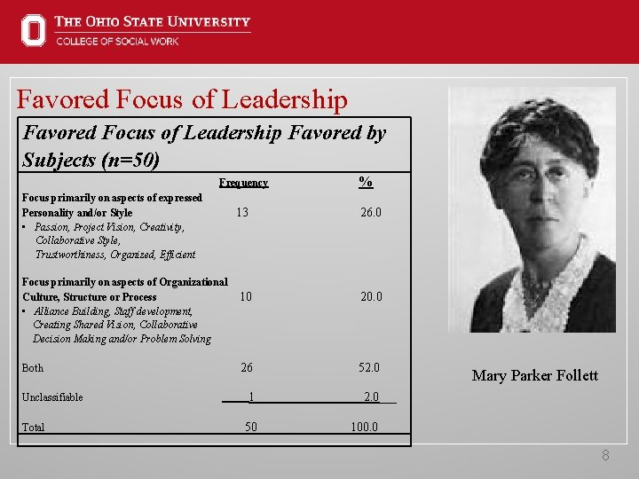 Favored Focus of Leadership Favored by Subjects (n=50) Frequency % Focus primarily on aspects