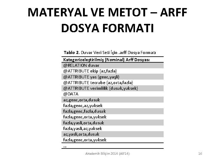 MATERYAL VE METOT – ARFF DOSYA FORMATI Tablo 2. Duvar Veri Seti İçin. arff