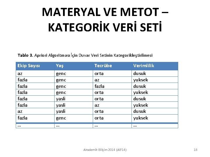 MATERYAL VE METOT – KATEGORİK VERİ SETİ Tablo 3. Apriori Algoritması İçin Duvar Veri