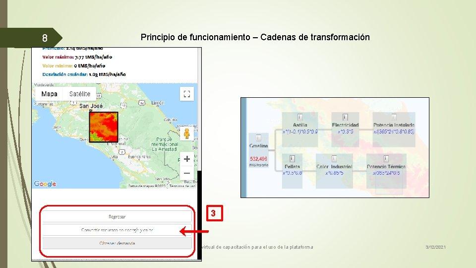 8 Principio de funcionamiento – Cadenas de transformación 3 Taller virtual de capacitación para